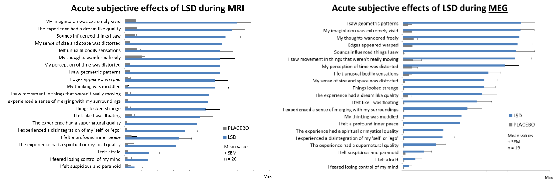 Efeitos do LSD nas percepções sensoriais, emocionais e intelectuais